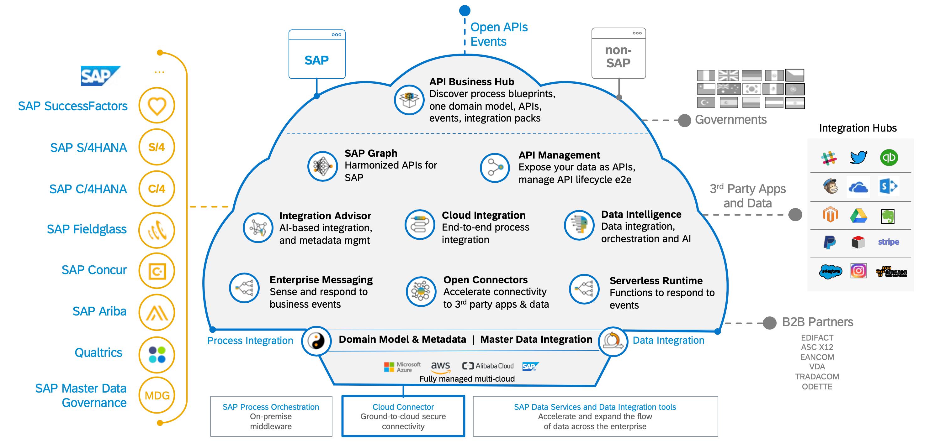 Learn SAP CPI